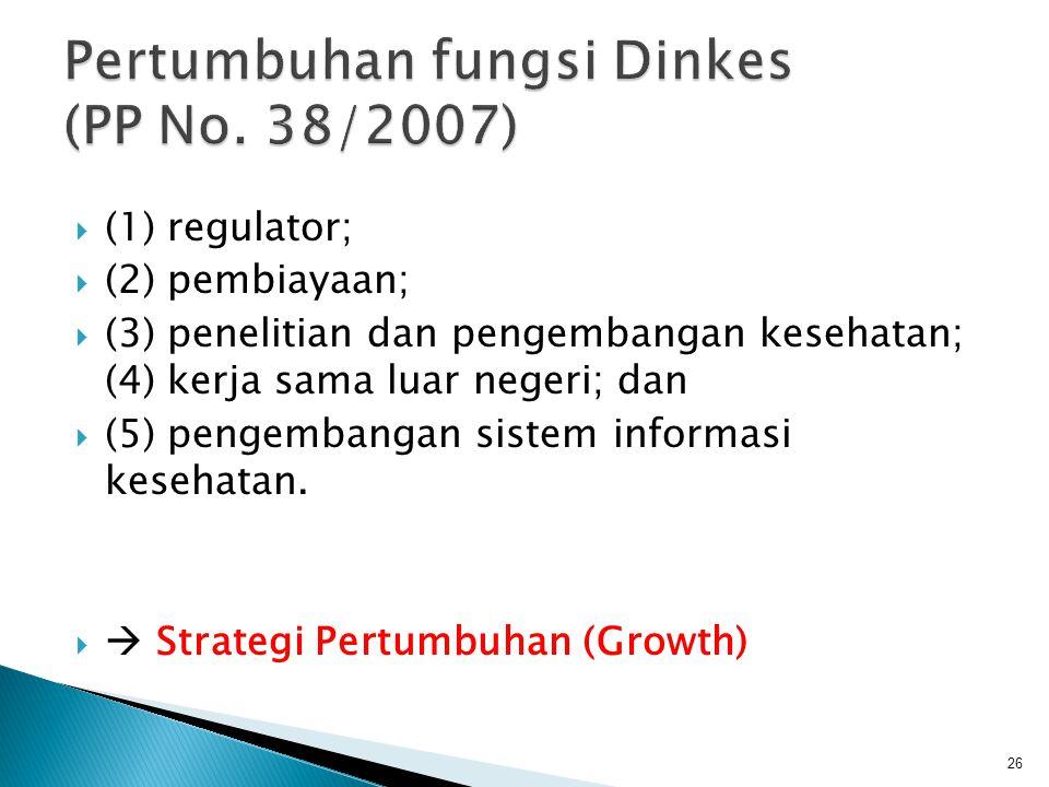 Pertumbuhan fungsi Dinkes (PP No. 38/2007)