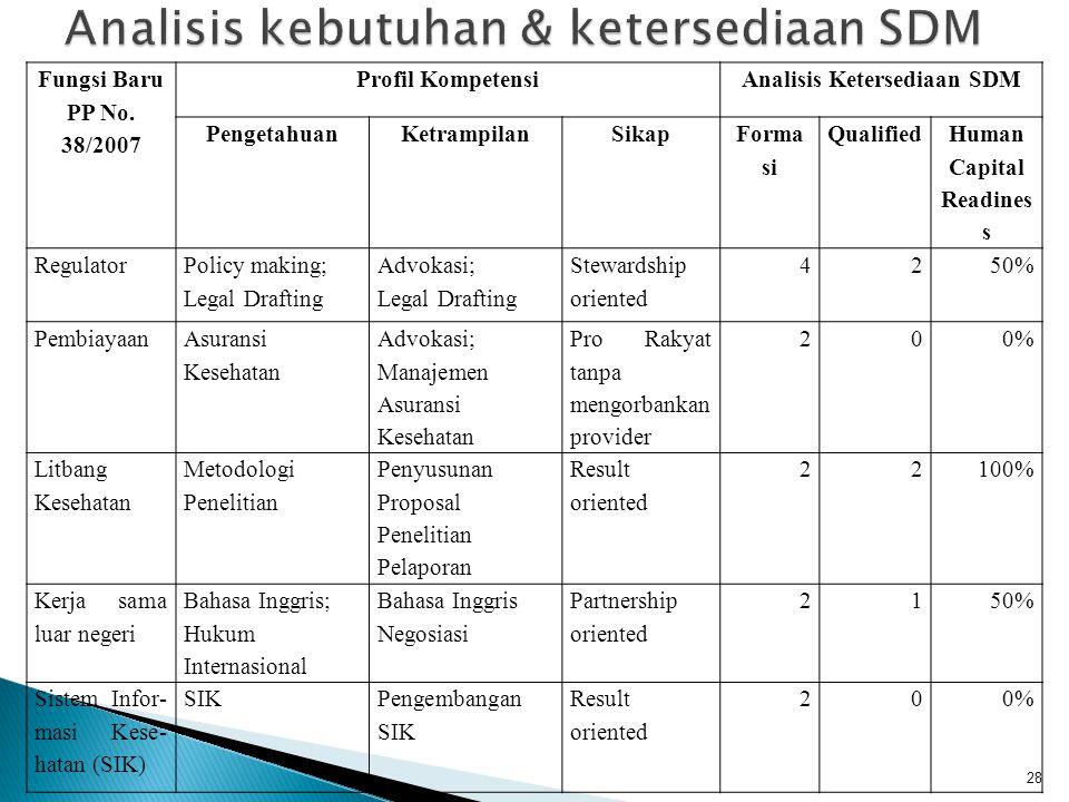 Analisis kebutuhan & ketersediaan SDM