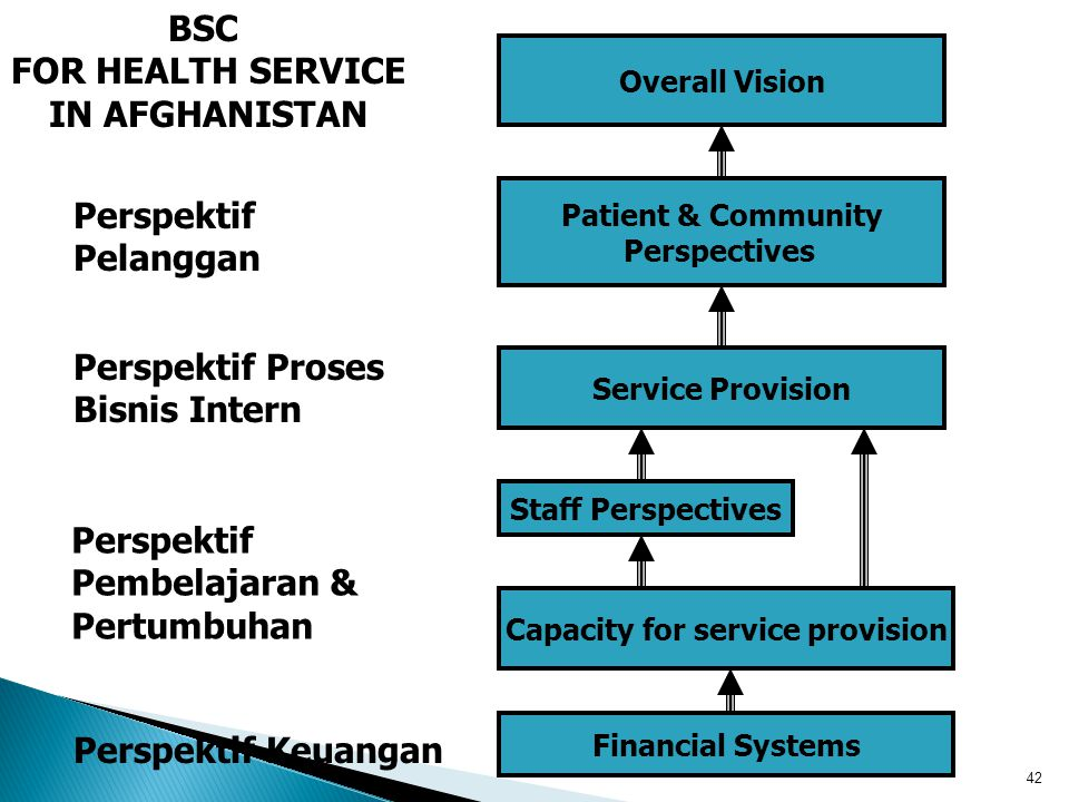 Capacity for service provision