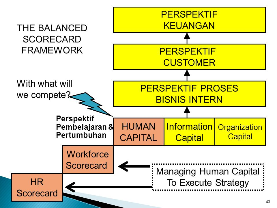 Managing Human Capital