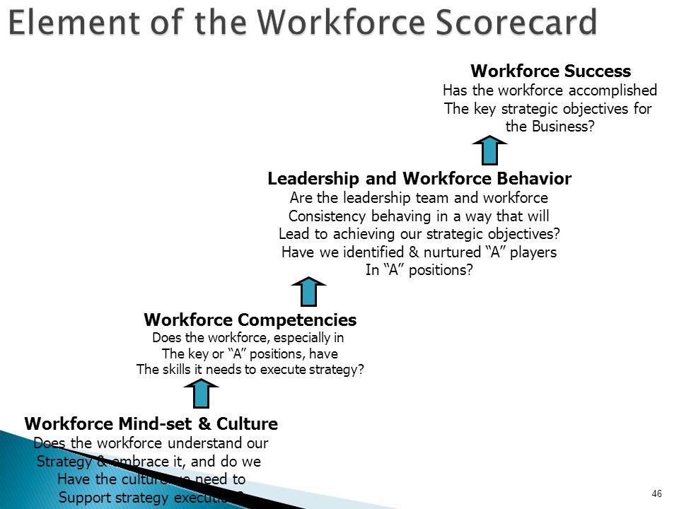 Element of the Workforce Scorecard