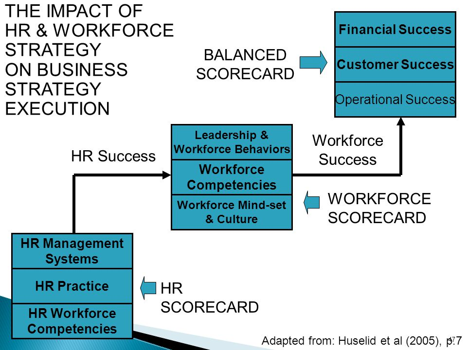 THE IMPACT OF HR & WORKFORCE STRATEGY ON BUSINESS EXECUTION BALANCED