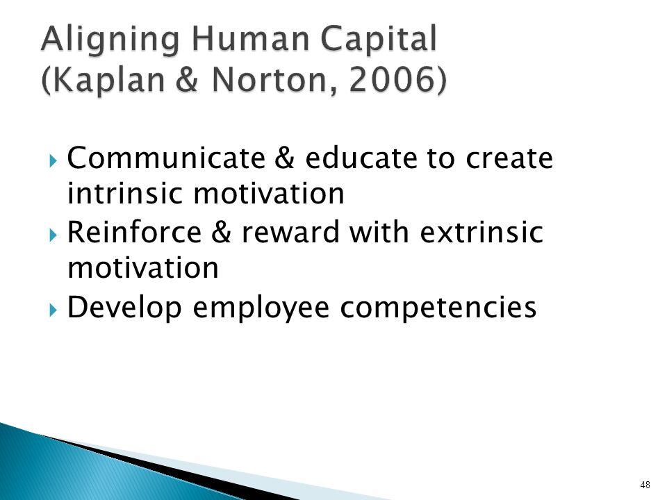 Aligning Human Capital (Kaplan & Norton, 2006)