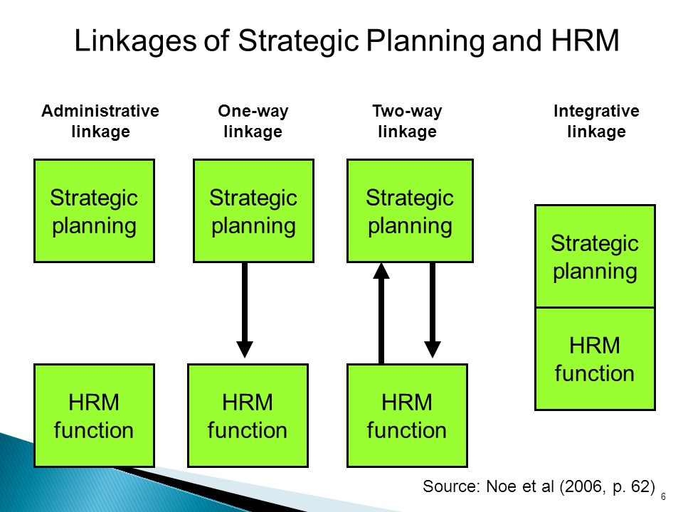 Linkages of Strategic Planning and HRM