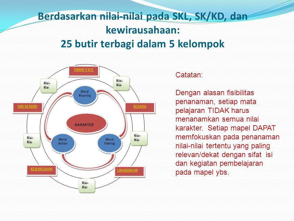 Berdasarkan nilai-nilai pada SKL, SK/KD, dan kewirausahaan: 25 butir terbagi dalam 5 kelompok