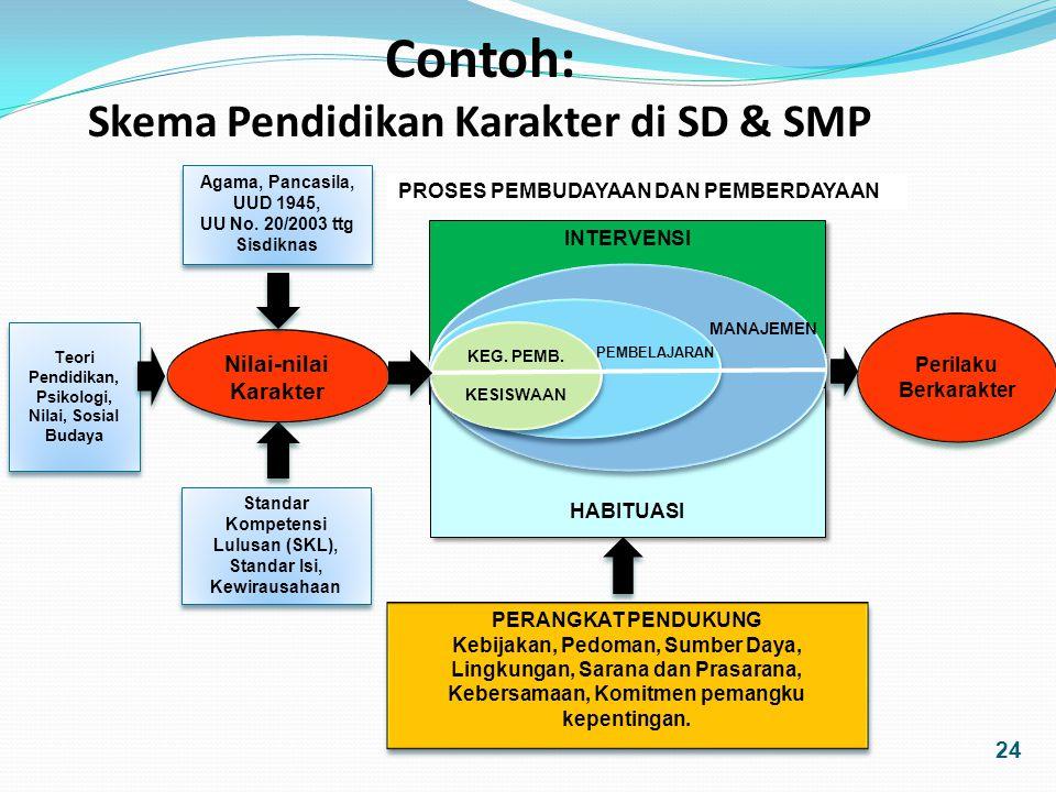 Skema Pendidikan Karakter di SD & SMP