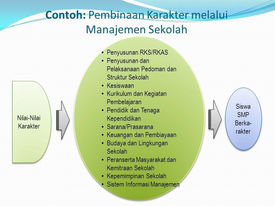 Contoh: Pembinaan Karakter melalui Manajemen Sekolah