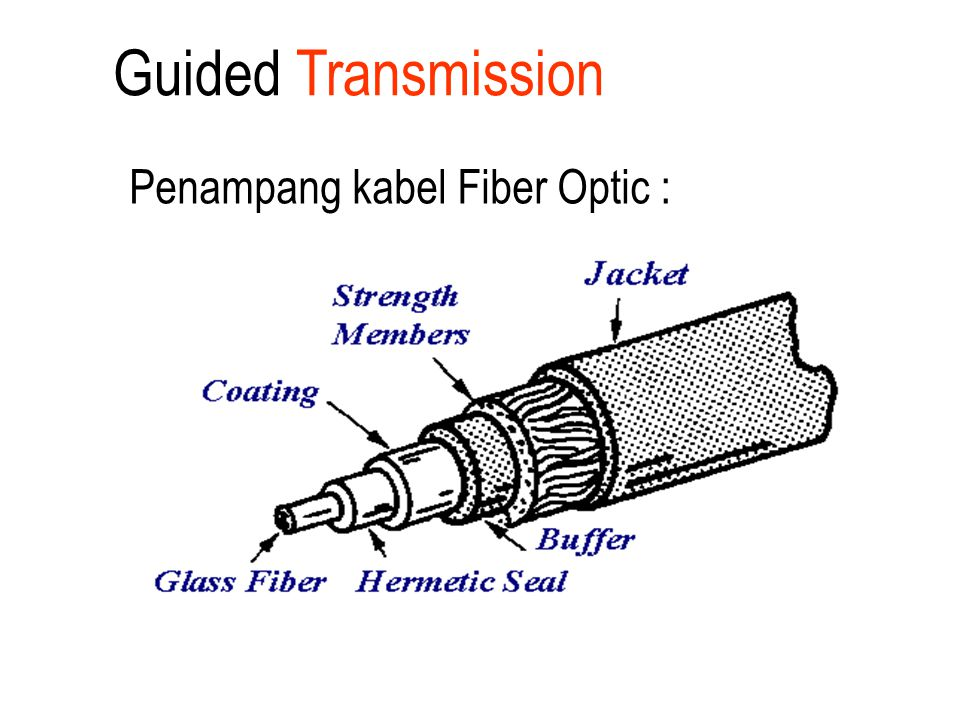 Guided Transmission Penampang kabel Fiber Optic :