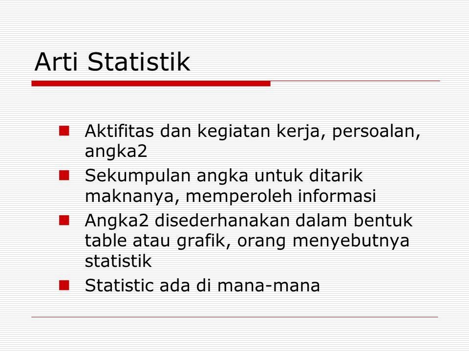 Arti Statistik Aktifitas dan kegiatan kerja, persoalan, angka2