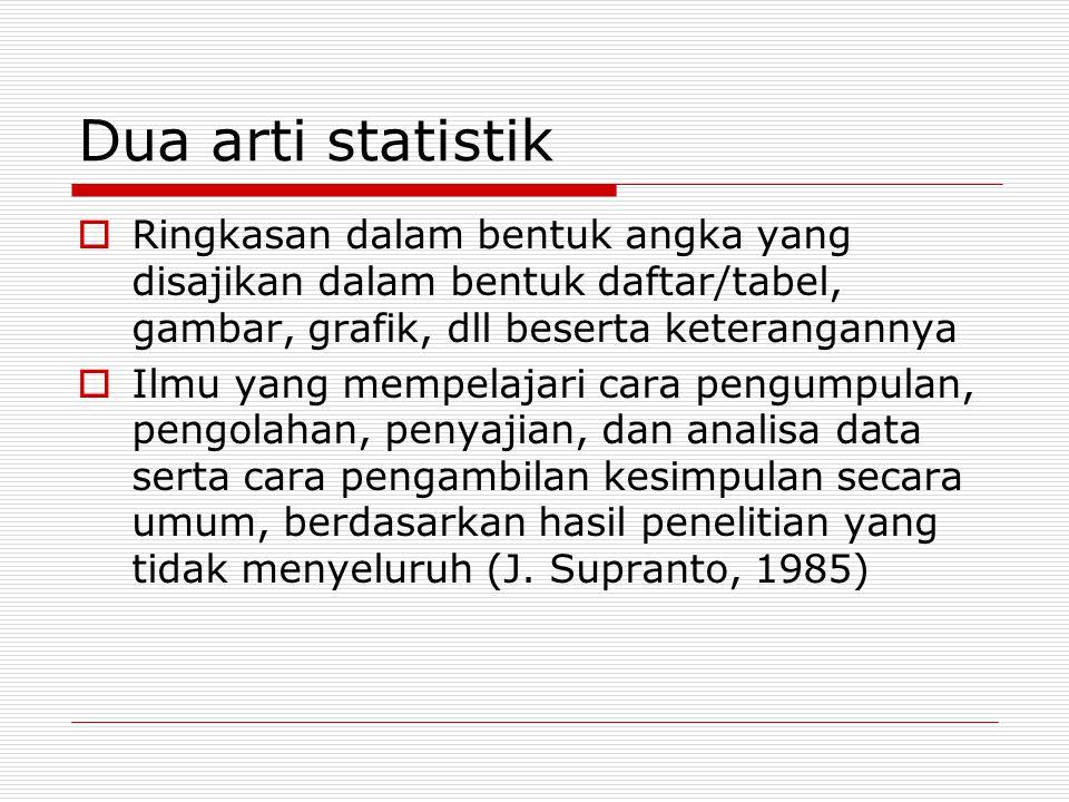 Dua arti statistik Ringkasan dalam bentuk angka yang disajikan dalam bentuk daftar/tabel, gambar, grafik, dll beserta keterangannya.
