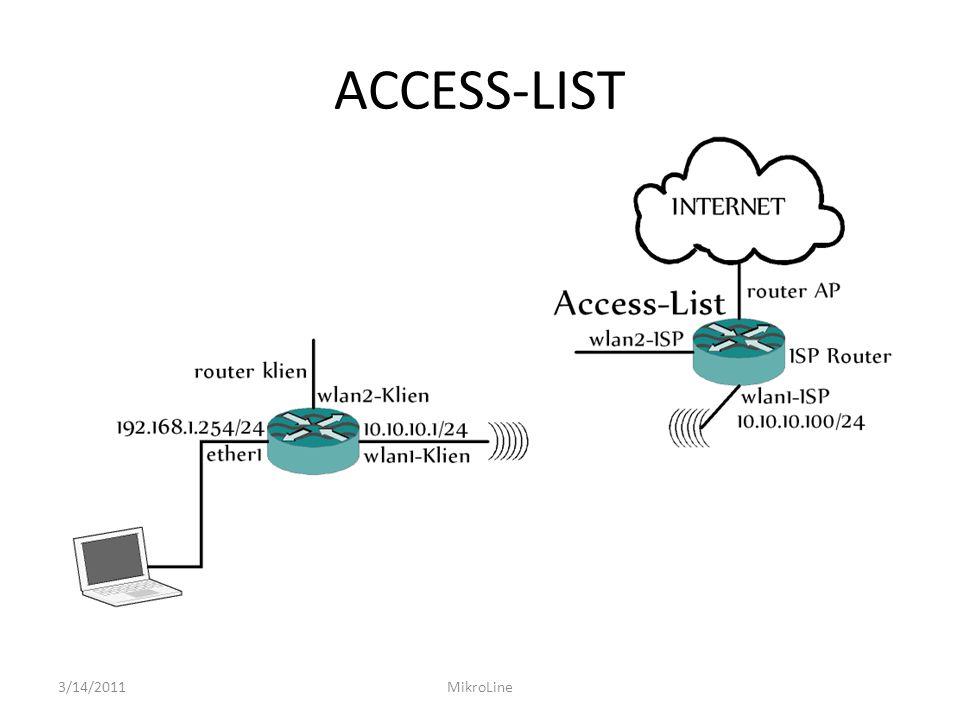 ACCESS-LIST 3/14/2011 MikroLine