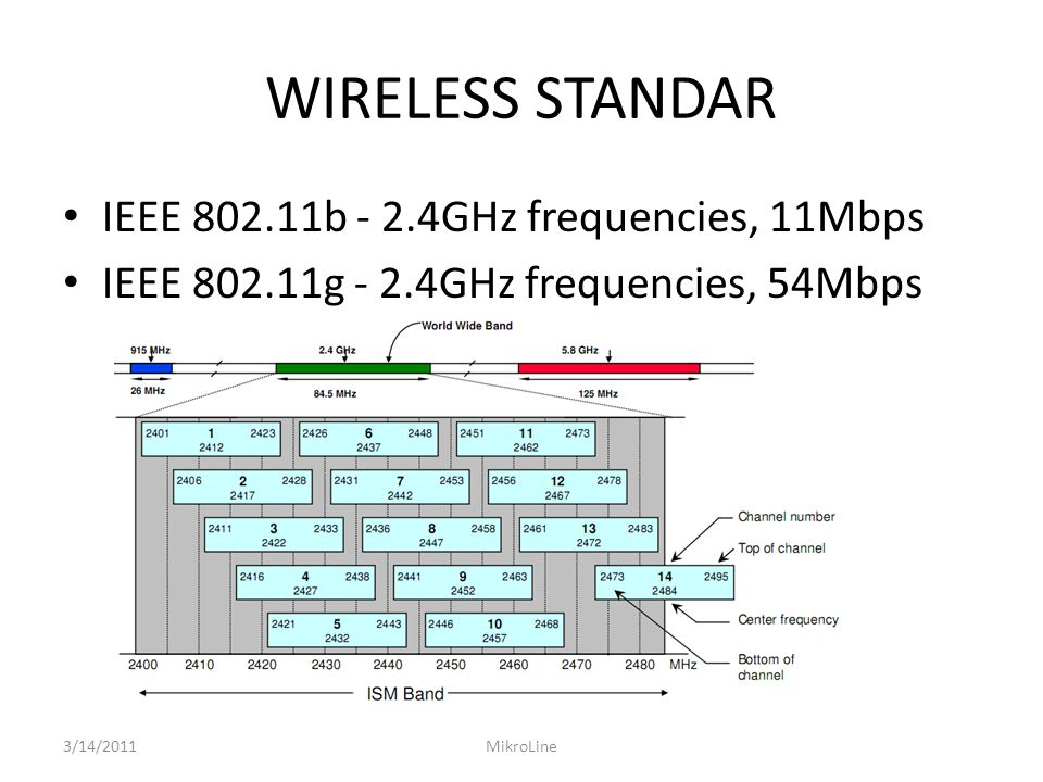 WIRELESS STANDAR IEEE 802.11b - 2.4GHz frequencies, 11Mbps