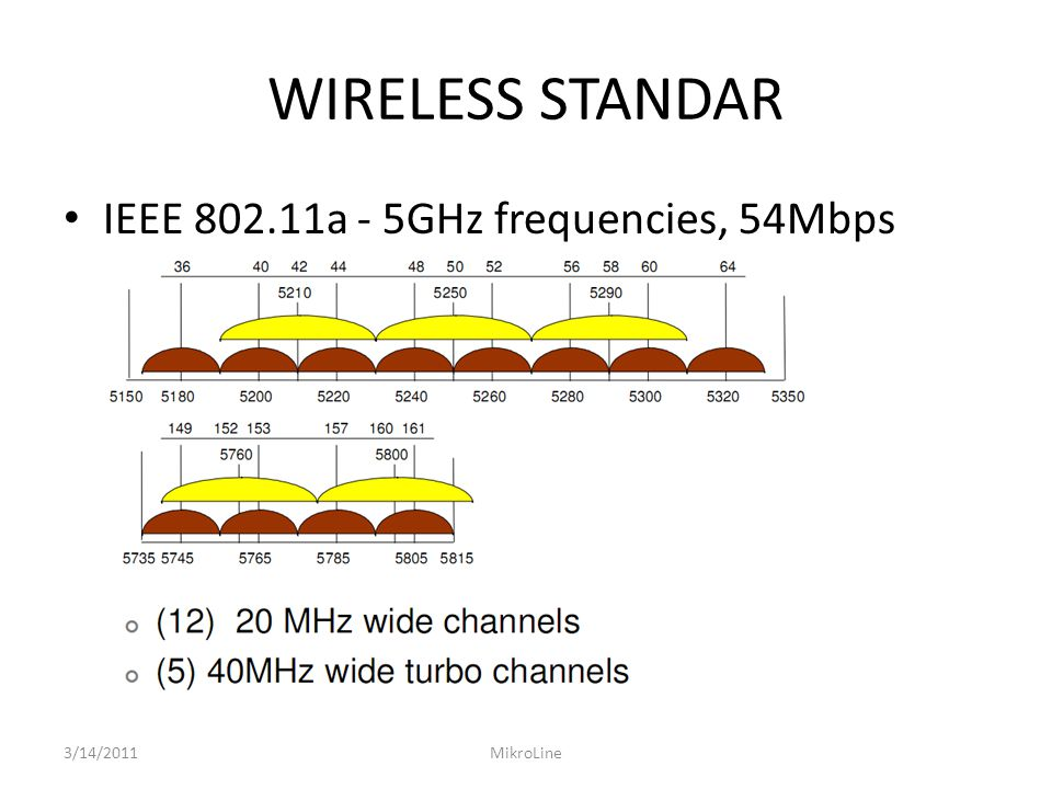 WIRELESS STANDAR IEEE 802.11a - 5GHz frequencies, 54Mbps 3/14/2011