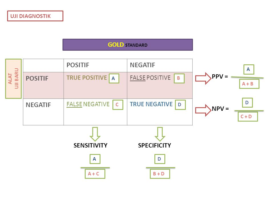 POSITIF NEGATIF GOLD STANDARD PPV = NPV = SENSITIVITY SPECIFICITY