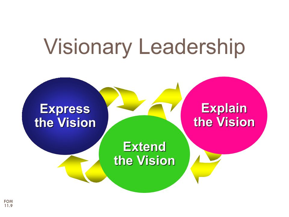 Visionary Leadership Express Explain the Vision the Vision Extend