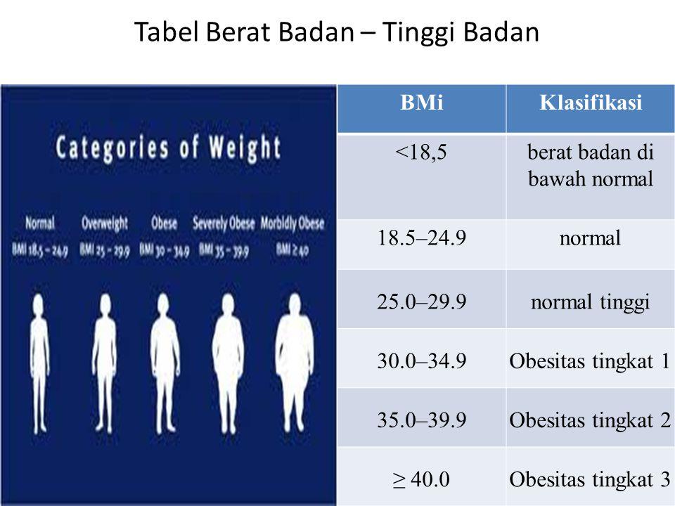 Tabel Berat Badan – Tinggi Badan