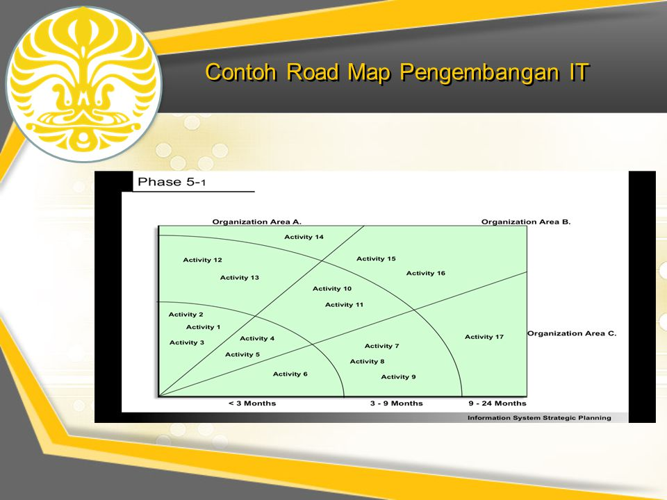 Contoh Road Map Pengembangan IT