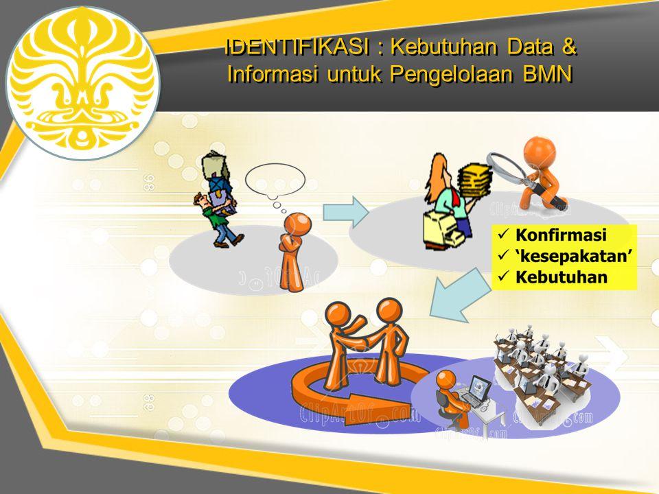 IDENTIFIKASI : Kebutuhan Data & Informasi untuk Pengelolaan BMN