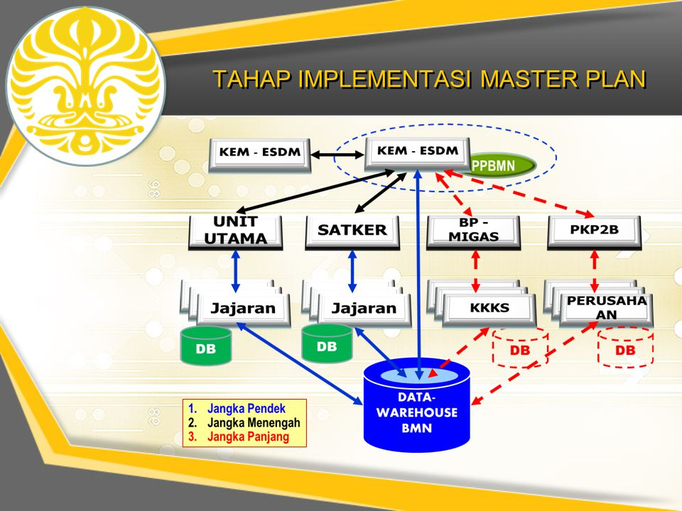 TAHAP IMPLEMENTASI MASTER PLAN