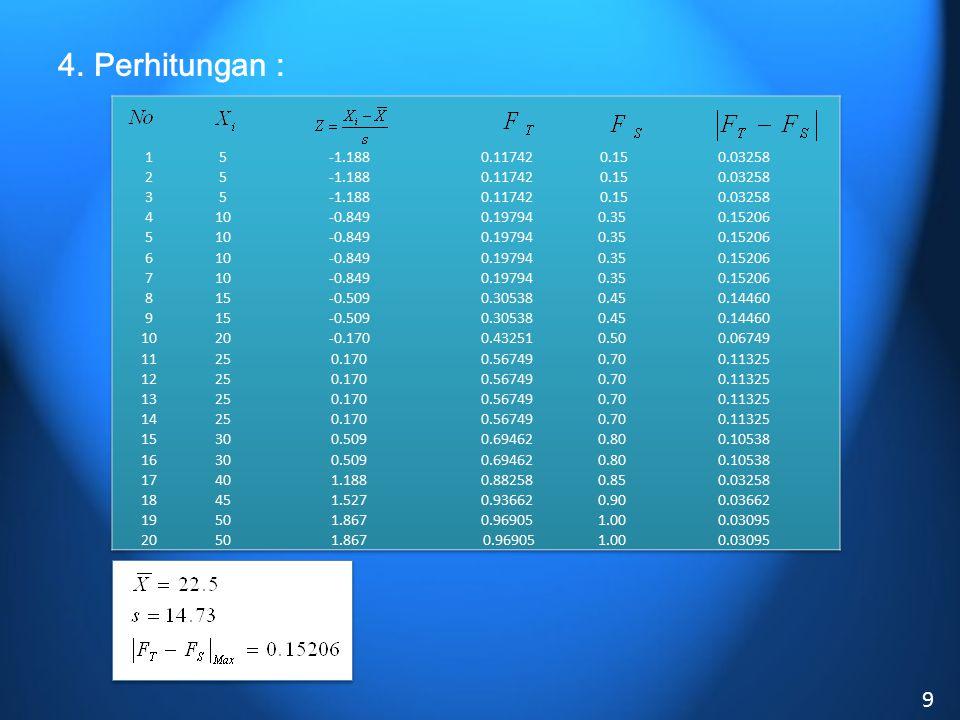 4. Perhitungan : 1. 5. -1.188. 0.11742. 0.15. 0.03258. 2. 3. 4. 10. -0.849. 0.19794. 0.35.