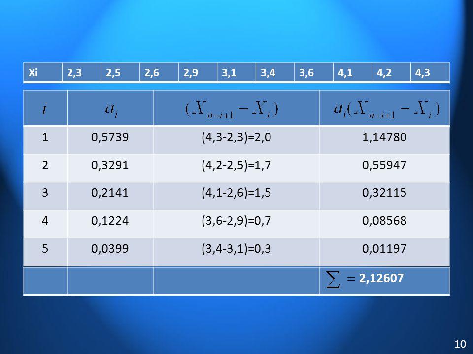 Xi 2,3. 2,5. 2,6. 2,9. 3,1. 3,4. 3,6. 4,1. 4,2. 4,3. 1. 0,5739. (4,3-2,3)=2,0. 1,14780.