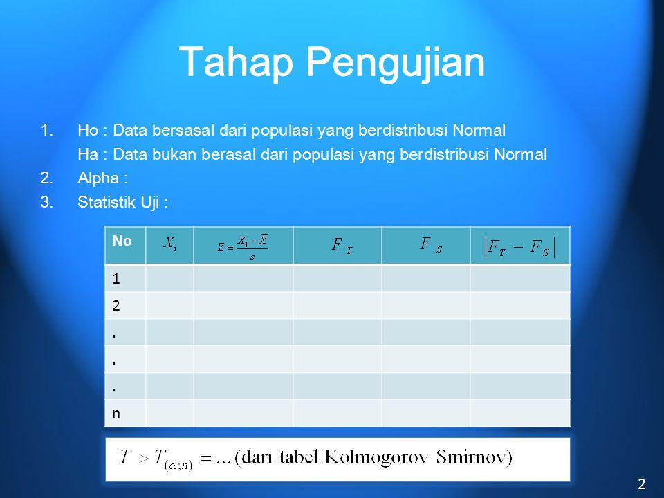 Tahap Pengujian 1. Ho : Data bersasal dari populasi yang berdistribusi Normal. Ha : Data bukan berasal dari populasi yang berdistribusi Normal.