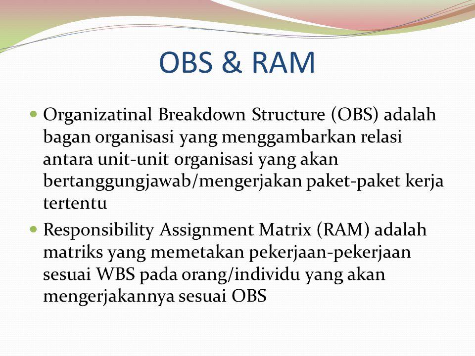 OBS & RAM