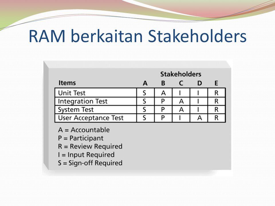 RAM berkaitan Stakeholders