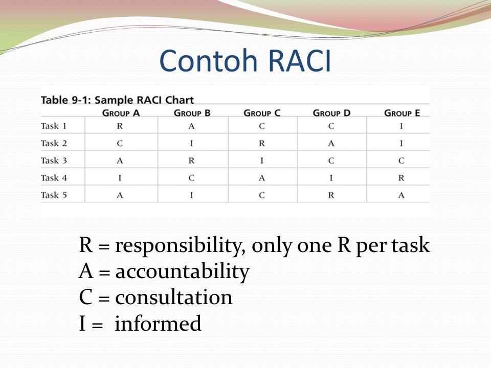 Contoh RACI R = responsibility, only one R per task A = accountability