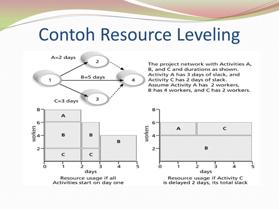 Contoh Resource Leveling