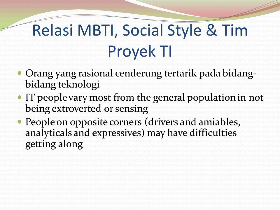 Relasi MBTI, Social Style & Tim Proyek TI