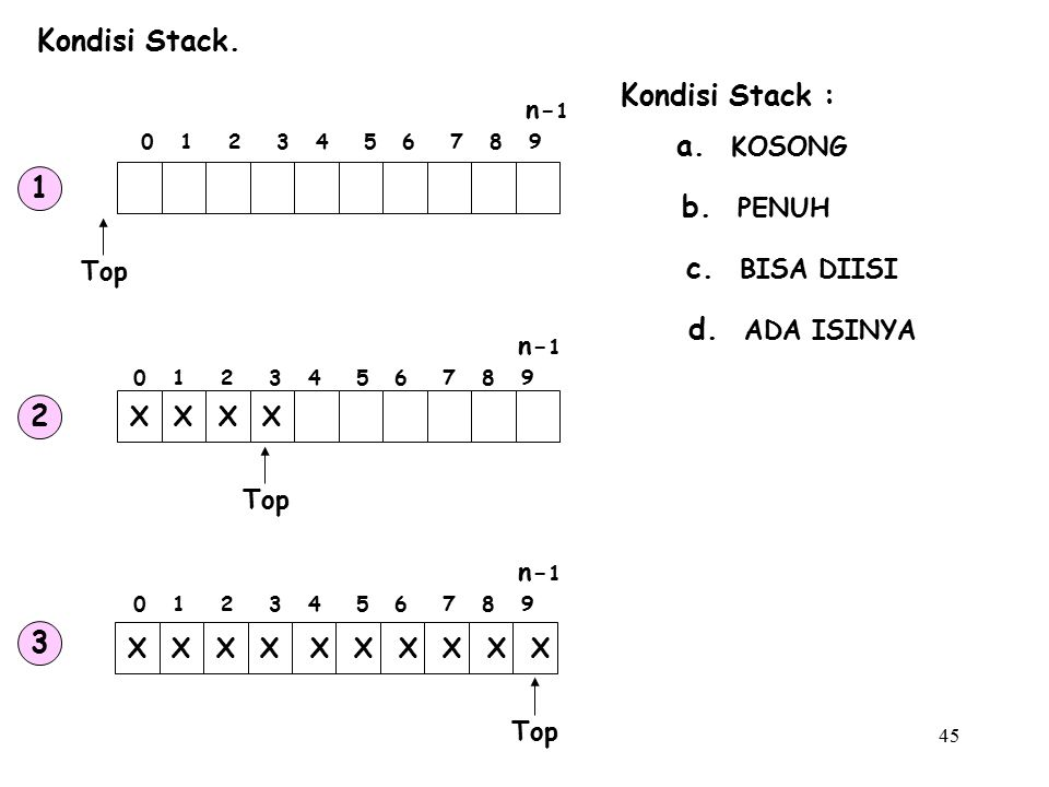 Kondisi Stack. Kondisi Stack : a. KOSONG 1 b. PENUH c. BISA DIISI