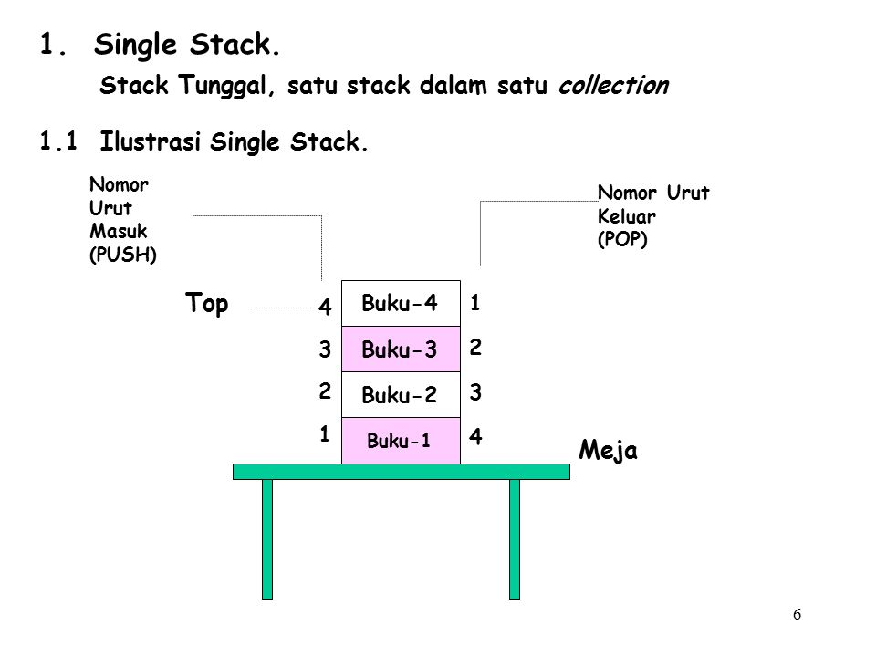 1. Single Stack. Stack Tunggal, satu stack dalam satu collection