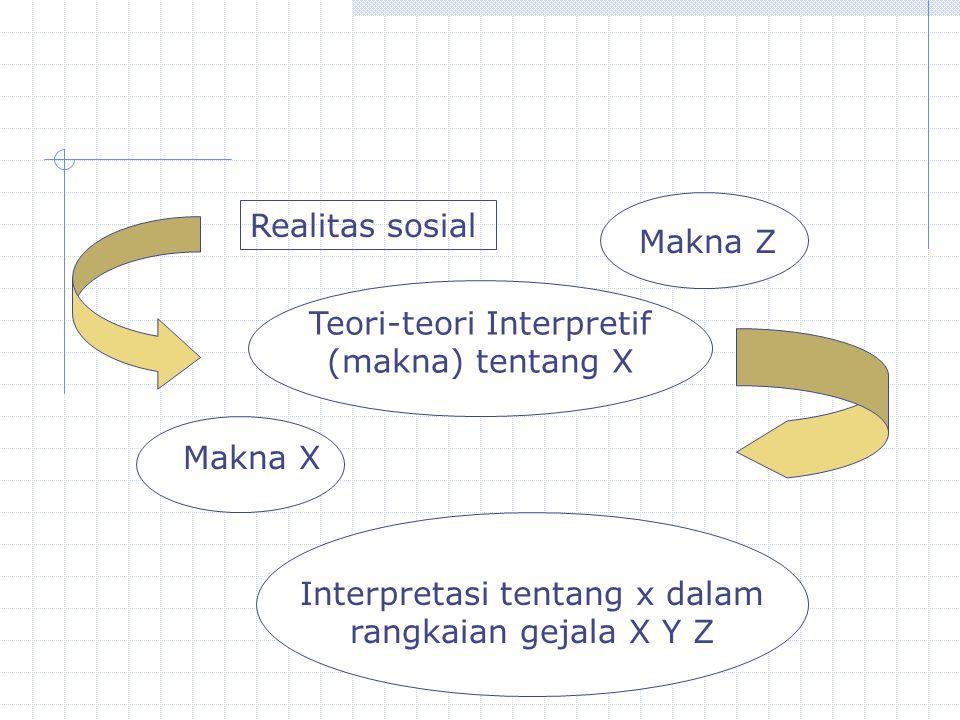 Teori-teori Interpretif (makna) tentang X