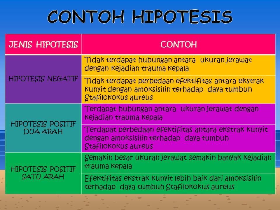 CONTOH HIPOTESIS JENIS HIPOTESIS CONTOH