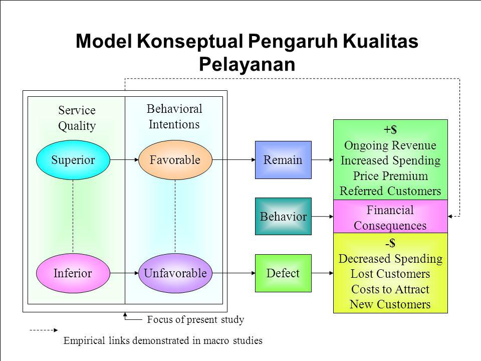 Model Konseptual Pengaruh Kualitas Pelayanan