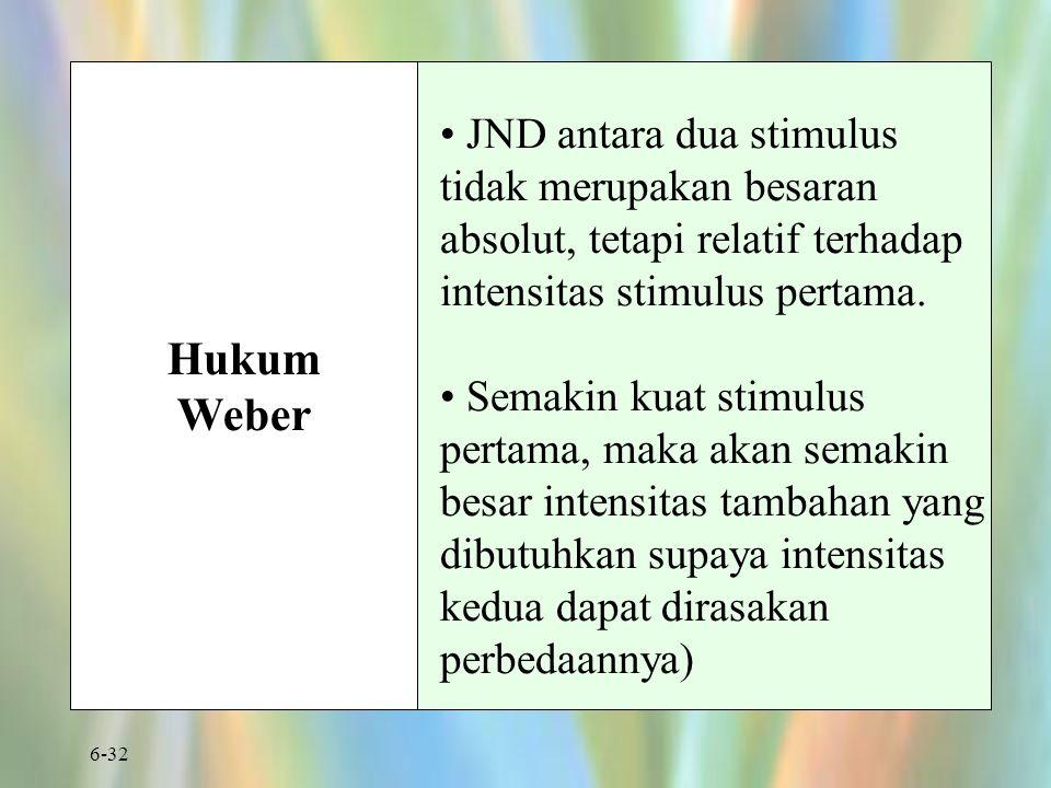 JND antara dua stimulus tidak merupakan besaran absolut, tetapi relatif terhadap intensitas stimulus pertama.