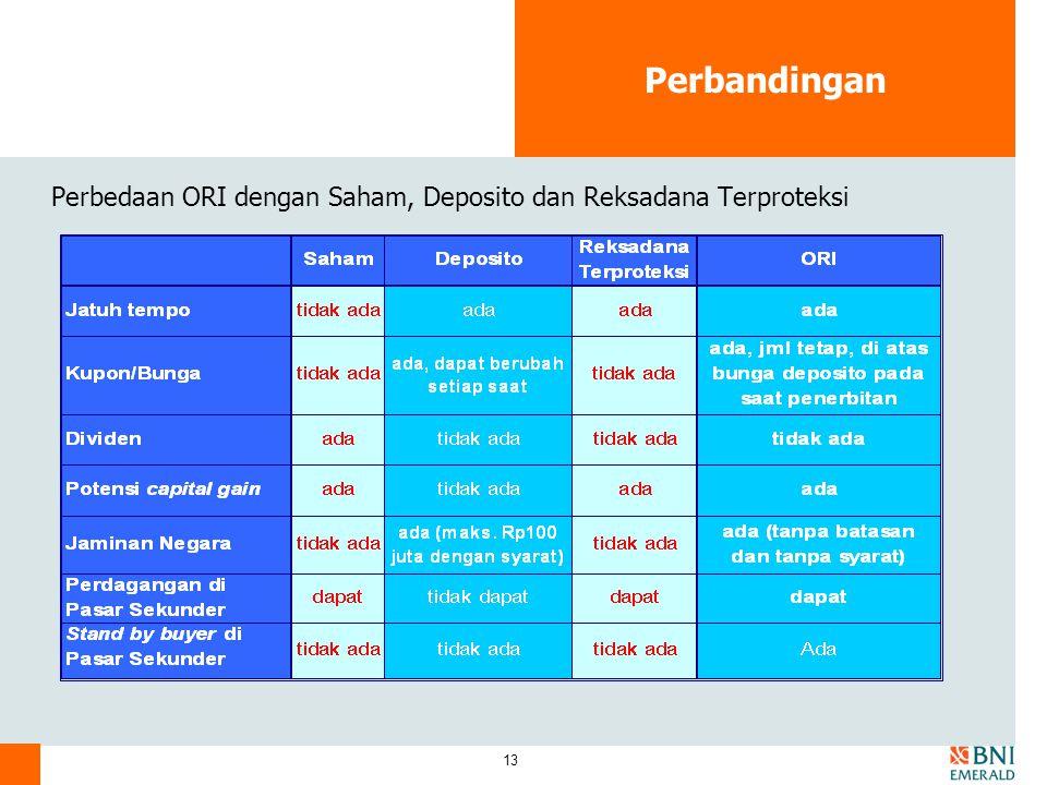 Perbandingan Perbedaan ORI dengan Saham, Deposito dan Reksadana Terproteksi