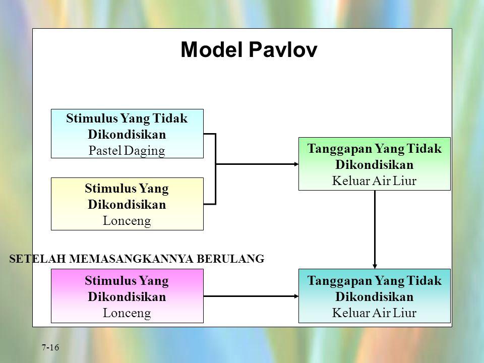 Model Pavlov Stimulus Yang Tidak Dikondisikan Pastel Daging