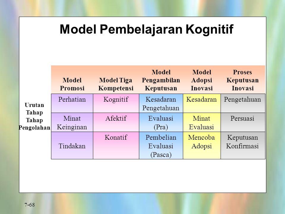 Model Pembelajaran Kognitif