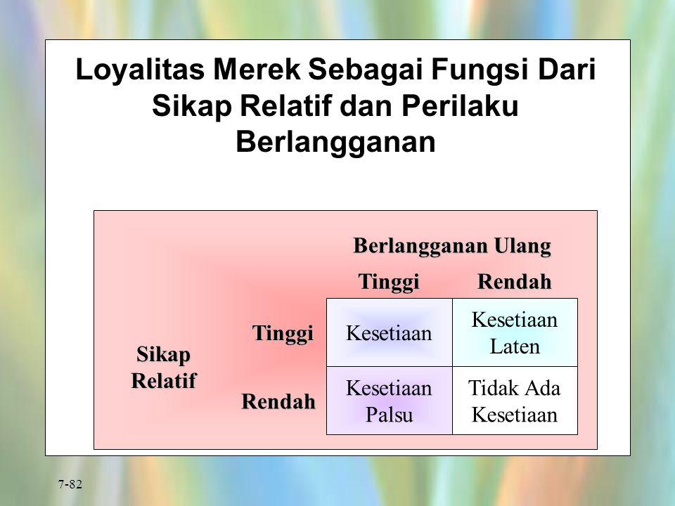 Loyalitas Merek Sebagai Fungsi Dari Sikap Relatif dan Perilaku Berlangganan