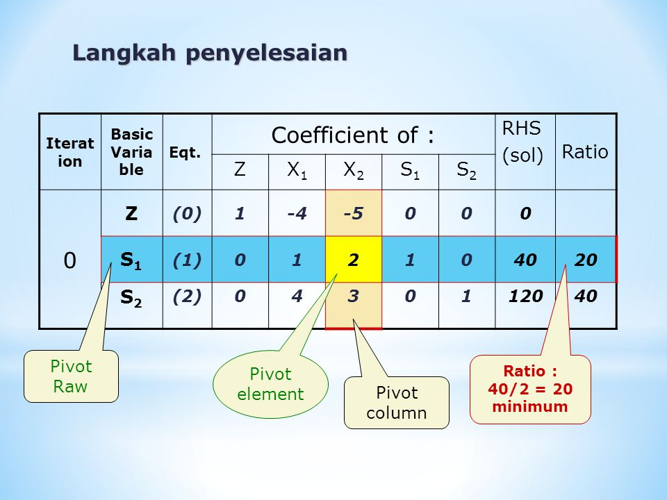 Langkah penyelesaian Coefficient of : RHS (sol) Ratio Z X1 X2 S1 S2