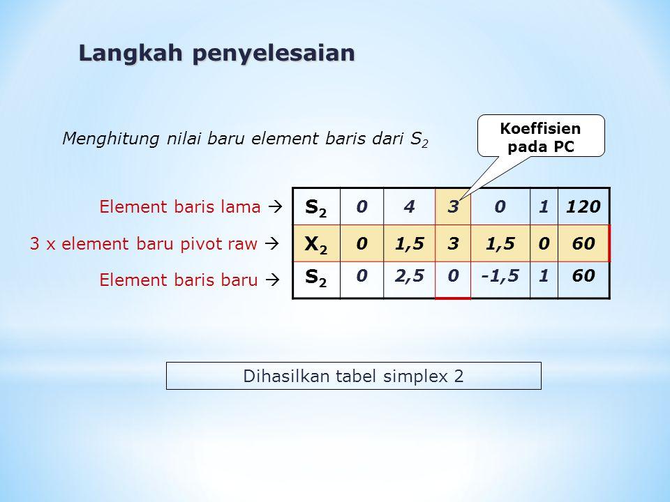 Dihasilkan tabel simplex 2