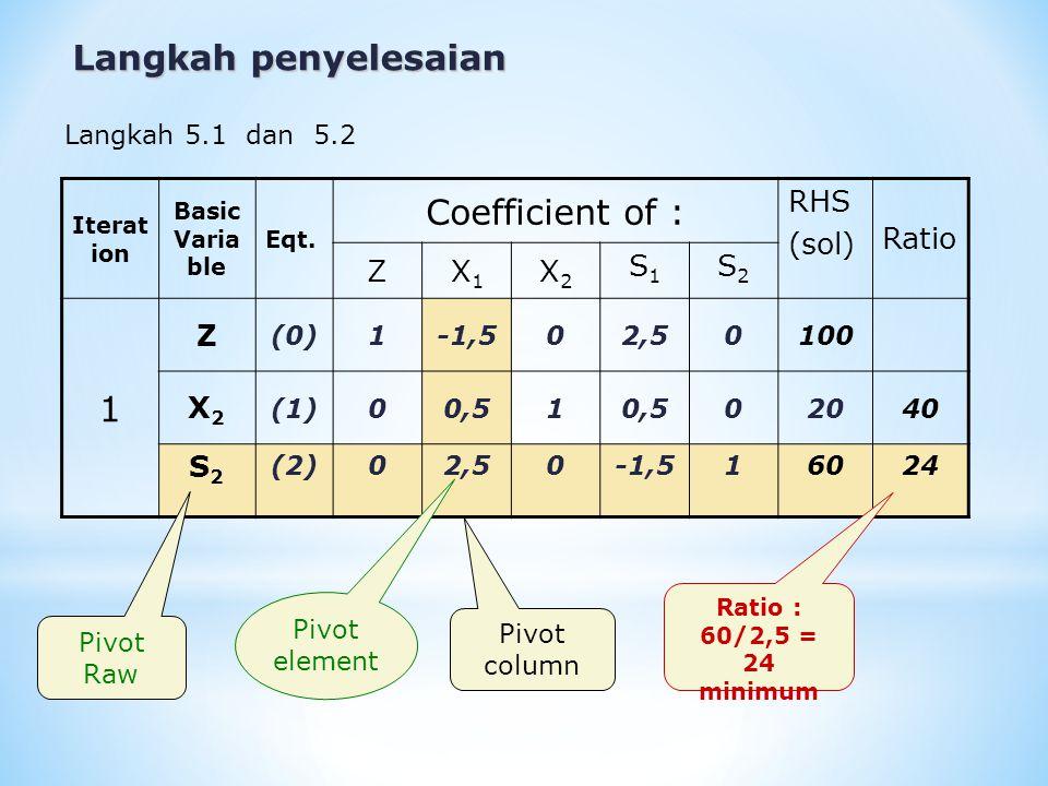 Langkah penyelesaian Coefficient of : 1 RHS (sol) Ratio Z X1 X2 S1 S2