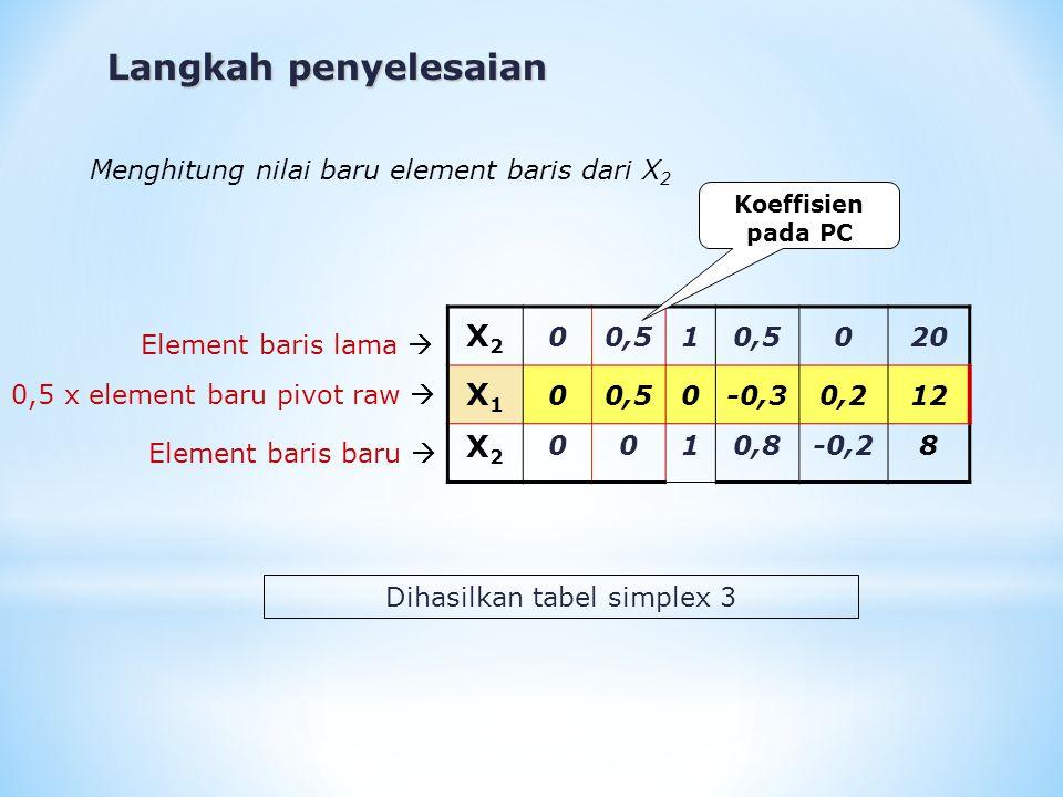 Dihasilkan tabel simplex 3