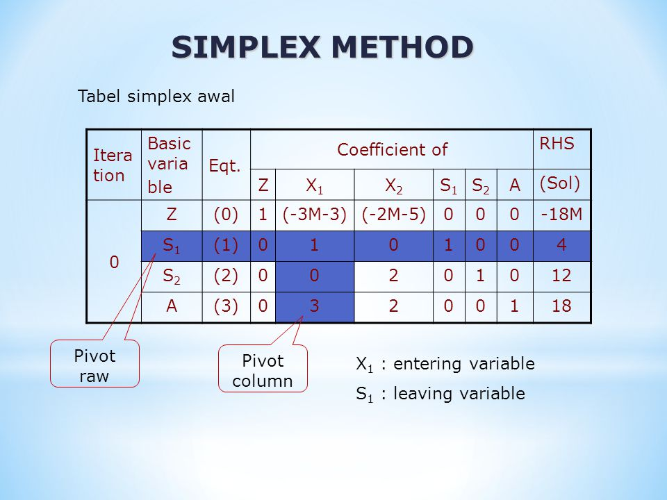 SIMPLEX METHOD Tabel simplex awal Iteration Basic varia ble Eqt.