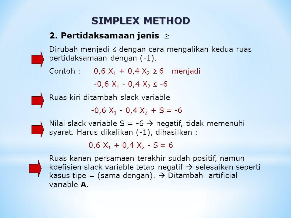 SIMPLEX METHOD 2. Pertidaksamaan jenis 