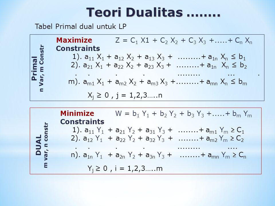 Teori Dualitas …….. Tabel Primal dual untuk LP