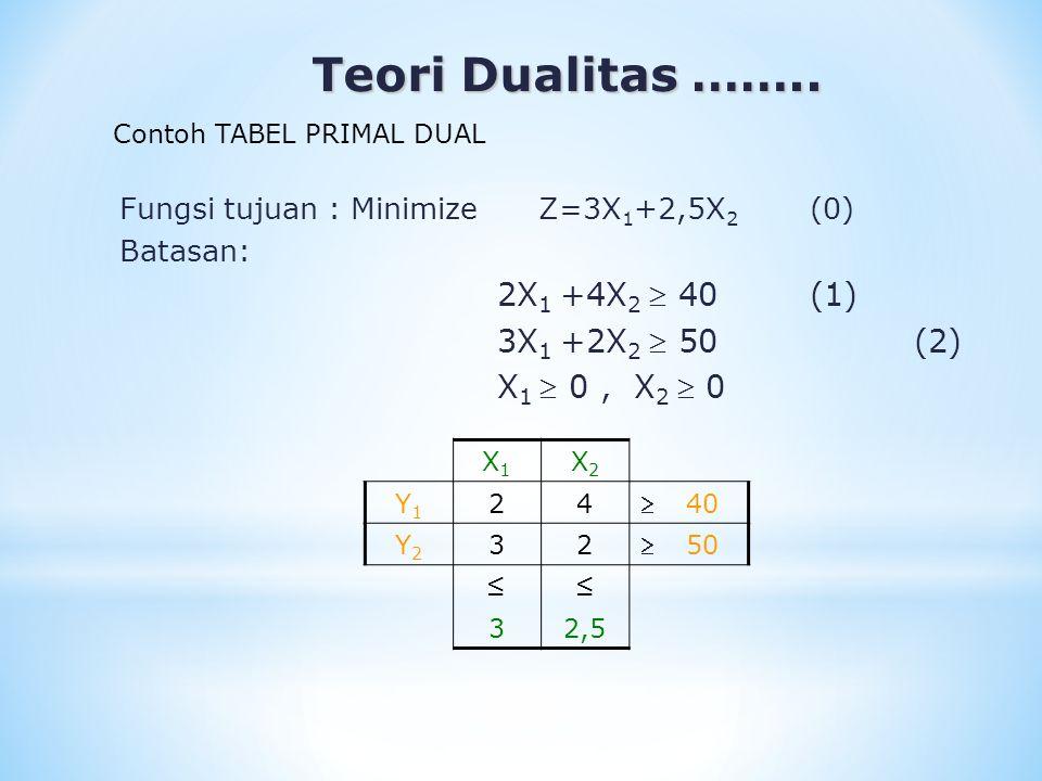 Teori Dualitas …….. 2X1 +4X2  40 (1) 3X1 +2X2  50 (2)
