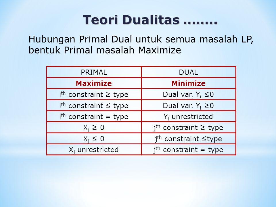 Teori Dualitas …….. Hubungan Primal Dual untuk semua masalah LP, bentuk Primal masalah Maximize. PRIMAL.